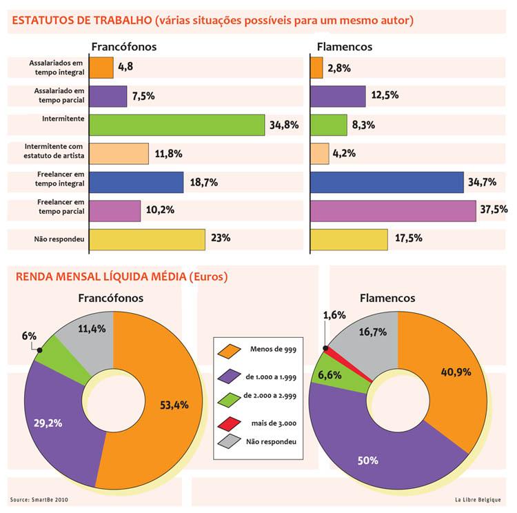 LaLibre - Auteurs BD stats